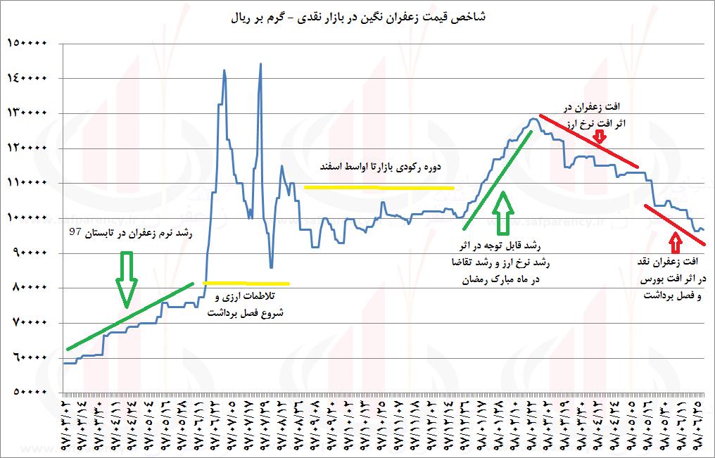 نمودار قیمت زعفران علت کاهش قیمت زعفران