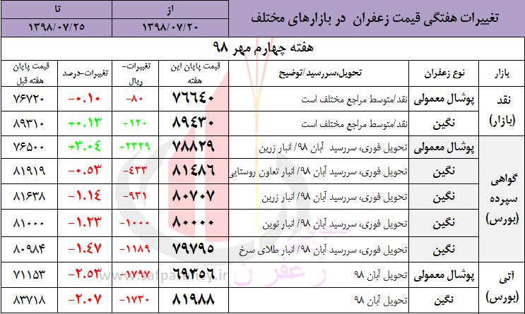 تغییرات هفتگی قیمت زعفران - گل زعفران