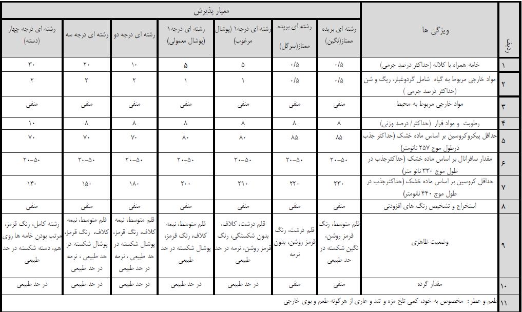 استاندارد زعفران - تحویل زعفران به انبار بورسی