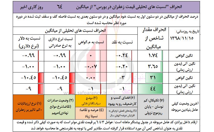 تحلیل وضعیت قیمت زعفران نگین