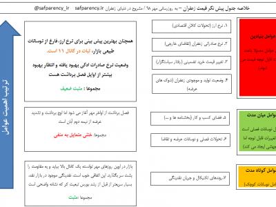 روند قیمت زعفران - جدول پیش بینی قیمت زعفران