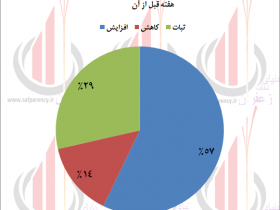 وضعیت عرضه و تقاضا و پیش بینی قیمت زعفران - هفته دوم مهر