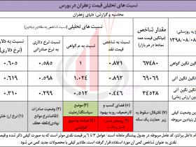 پیش نگر و چشم انداز زعفران در آبان 9898
