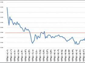 تحلیل نرخ ارز