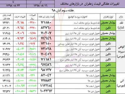 تحلیل قیمت زعفران بورسی