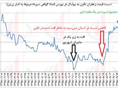 نسبت قیمت زعفران نگین به زعفران پوشال در بورس