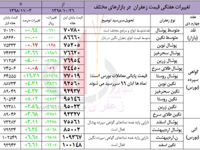 قیمت هفتگی زعفران