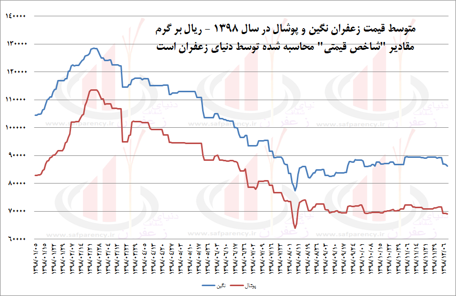 نمودار قیمت نقدی زعفران