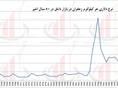 قیمت دلاری زعفران در 50 سال اخیر