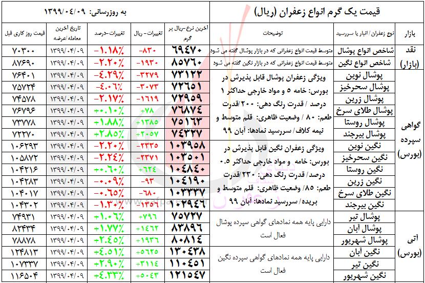 قیمت روز زعفران