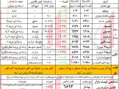 قیمت روز زعفران تحلیل قیمت زعفران