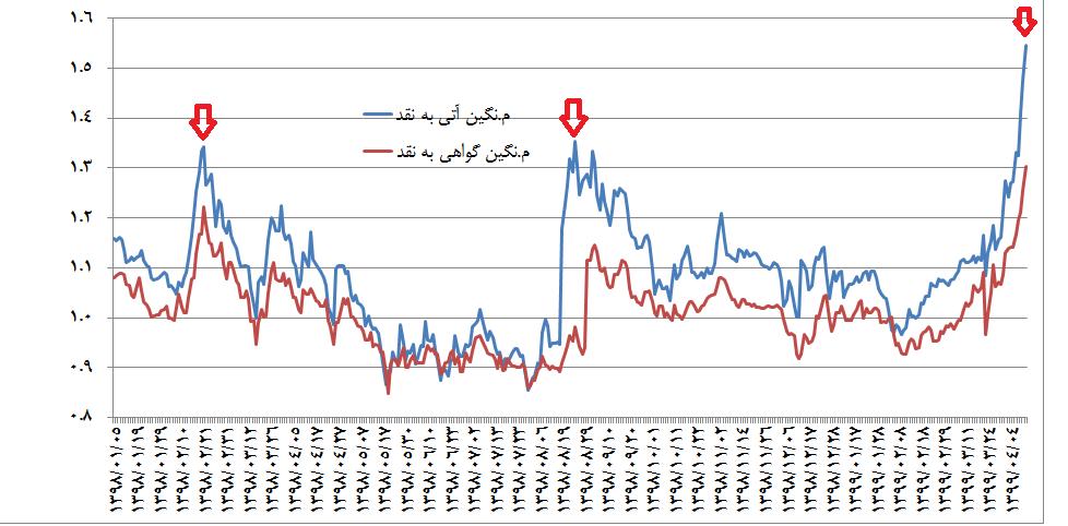 نسبت قیمت زعفران در بورس به بازار نقد