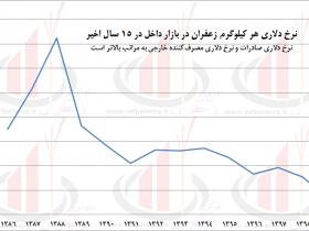 قیمت دلاری زعفران