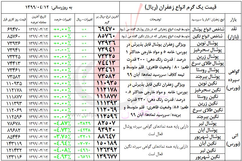 جدول قیمت زعفران