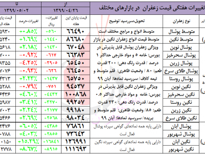 قیمت زعفران - هفتگی