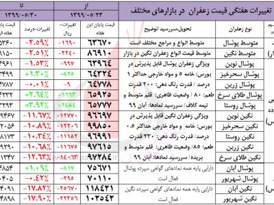 هفتگی قیمت زعفران