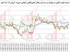 علت رشد قیمت زعفران پوشال در بورس در تابستان 98 چه بود؟