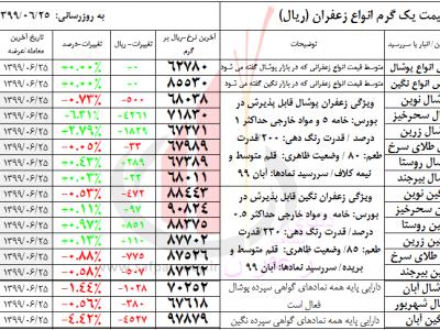 جدول قیمت زعفران بورس