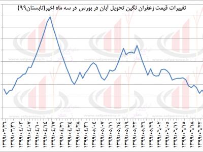 قیمت زعفران در بورس - آتی آبان 99