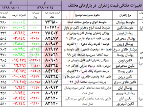 تحلیلی بر قیمت زعفران - افت قیمت ها در هفته پایانی مهرماه