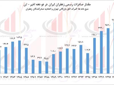 روند صادرات زعفران در دو دهه اخیر+ آمار صادرات زعفران