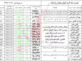قیمت و حجم معاملات زعفران در بورس