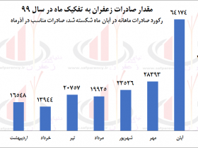 آمار صادرات زعفران - آذر 1399