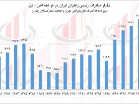 رکورد صادرات زعفران شکسته شد