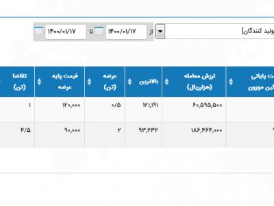 جزئیات فروش زعفران تعاونی - 17 فروردین 1400