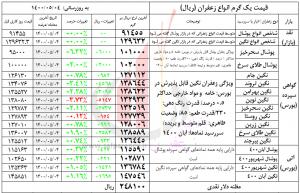 قیمت جدید انواع زعفران در بازار
