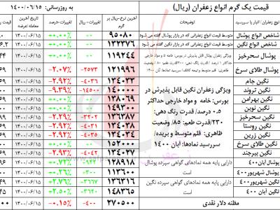 کاهش قیمت نقدی زعفران بورسی