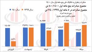 وضعیت صادرات زعفران -سال 1400